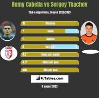 Remy Cabella vs Sergey Tkachev h2h player stats