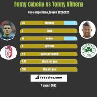 Remy Cabella vs Tonny Vilhena h2h player stats