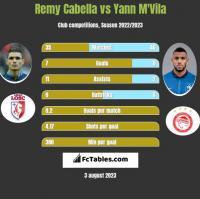 Remy Cabella vs Yann M'Vila h2h player stats