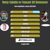 Remy Cabella vs Youssef Ait Bennasser h2h player stats