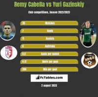 Remy Cabella vs Yuri Gazinskiy h2h player stats