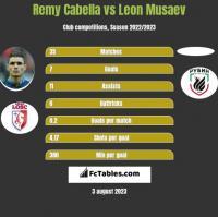 Remy Cabella vs Leon Musaev h2h player stats