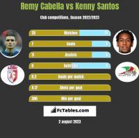 Remy Cabella vs Kenny Santos h2h player stats
