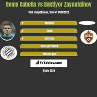 Remy Cabella vs Baktiyor Zaynutdinov h2h player stats