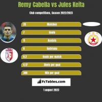 Remy Cabella vs Jules Keita h2h player stats