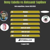 Remy Cabella vs Aleksandr Saplinov h2h player stats