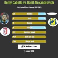 Remy Cabella vs Danil Alexandrovich h2h player stats