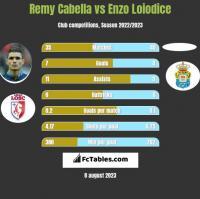 Remy Cabella vs Enzo Loiodice h2h player stats