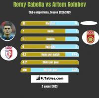 Remy Cabella vs Artem Golubev h2h player stats