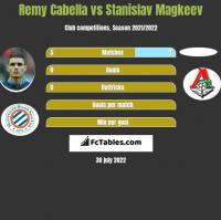 Remy Cabella vs Stanislav Magkeev h2h player stats