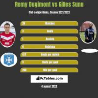 Remy Dugimont vs Gilles Sunu h2h player stats