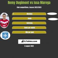 Remy Dugimont vs Issa Marega h2h player stats