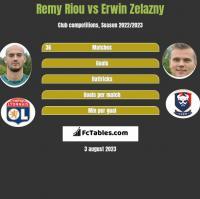 Remy Riou vs Erwin Zelazny h2h player stats