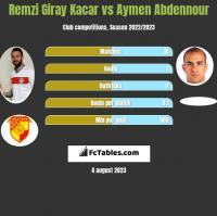 Remzi Giray Kacar vs Aymen Abdennour h2h player stats