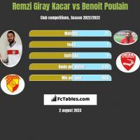 Remzi Giray Kacar vs Benoit Poulain h2h player stats