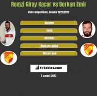 Remzi Giray Kacar vs Berkan Emir h2h player stats