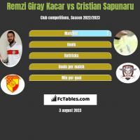 Remzi Giray Kacar vs Cristian Sapunaru h2h player stats