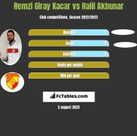 Remzi Giray Kacar vs Halil Akbunar h2h player stats