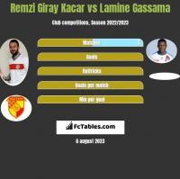 Remzi Giray Kacar vs Lamine Gassama h2h player stats