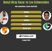 Remzi Giray Kacar vs Leo Schwechlen h2h player stats
