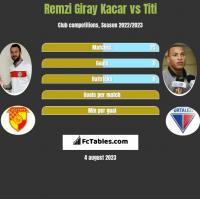 Remzi Giray Kacar vs Titi h2h player stats