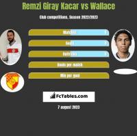 Remzi Giray Kacar vs Wallace h2h player stats