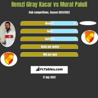 Remzi Giray Kacar vs Murat Paluli h2h player stats