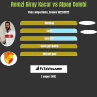 Remzi Giray Kacar vs Alpay Celebi h2h player stats
