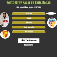 Remzi Giray Kacar vs Baris Dogan h2h player stats