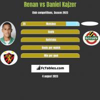 Renan vs Daniel Kajzer h2h player stats