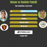 Renan vs Daniele Padelli h2h player stats