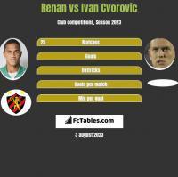 Renan vs Ivan Cvorovic h2h player stats