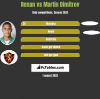 Renan vs Martin Dimitrov h2h player stats