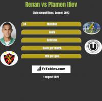 Renan vs Plamen Iliev h2h player stats