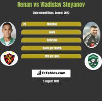 Renan vs Vladislav Stoyanov h2h player stats