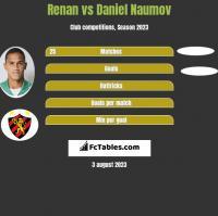 Renan vs Daniel Naumov h2h player stats