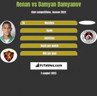 Renan vs Damyan Damyanov h2h player stats