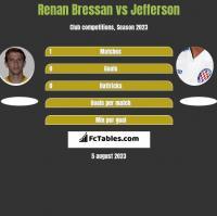 Renan Bressan vs Jefferson h2h player stats