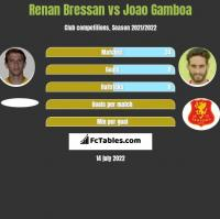 Renan Bressan vs Joao Gamboa h2h player stats