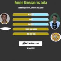 Renan Bressan vs Jota h2h player stats