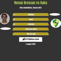 Renan Bressan vs Kaka h2h player stats