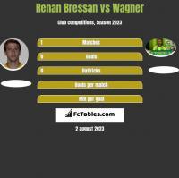 Renan Bressan vs Wagner h2h player stats