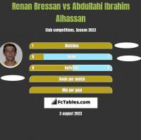 Renan Bressan vs Abdullahi Ibrahim Alhassan h2h player stats