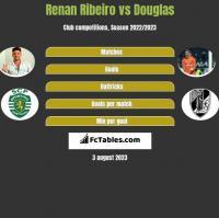 Renan Ribeiro vs Douglas h2h player stats