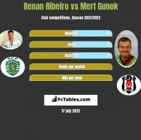 Renan Ribeiro vs Mert Gunok h2h player stats