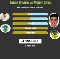 Renan Ribeiro vs Miguel Silva h2h player stats