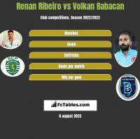 Renan Ribeiro vs Volkan Babacan h2h player stats