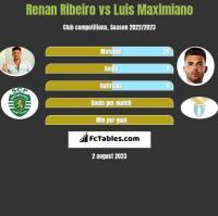Renan Ribeiro vs Luis Maximiano h2h player stats