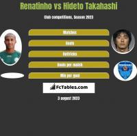 Renatinho vs Hideto Takahashi h2h player stats