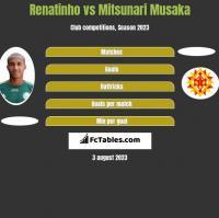Renatinho vs Mitsunari Musaka h2h player stats